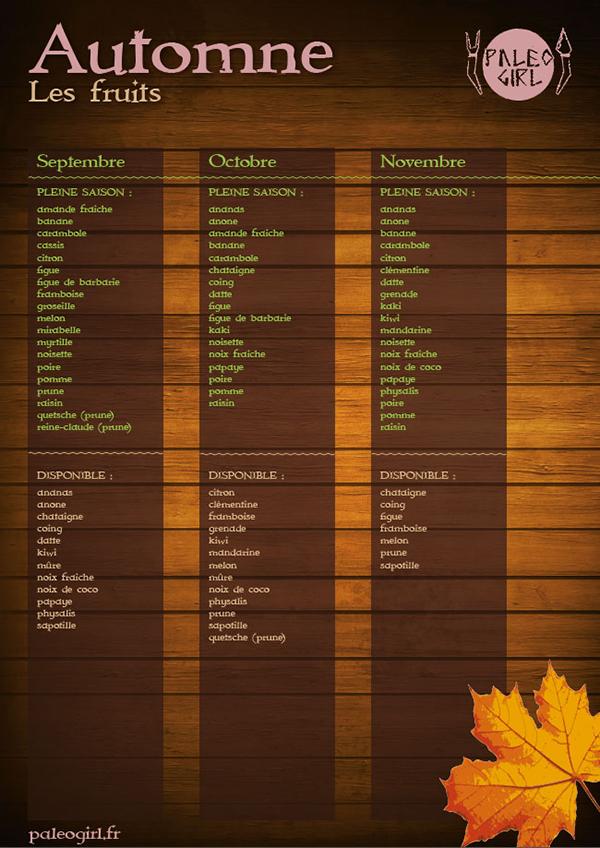 fruits d'automne régime paléo