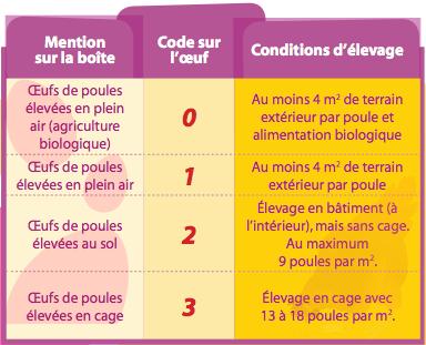 Liste des codes oeufs